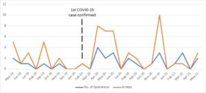 Graph portraying trends in wildlife enforcement operations and arrests of wildlife traffickers 10 months before COVID-19 and 15 months after COVID-19 was detected in Cameroon